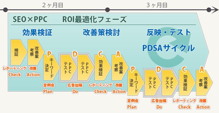 効果検証 改善案検討 反映・テスト PDSAサイクル