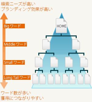 キーワードピラミッド