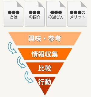 集客導線ピラミッド